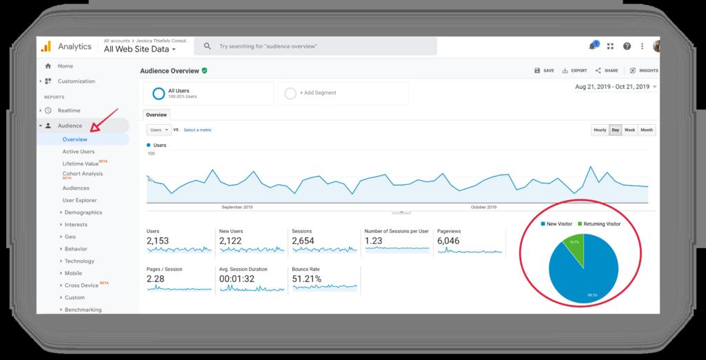 marketing performance metrics new users