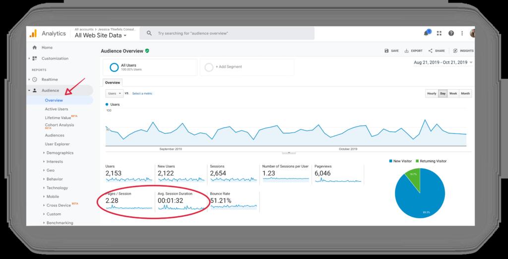 marketing performance metrics time on site